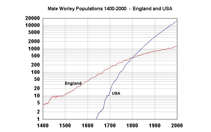 uk-us population growth